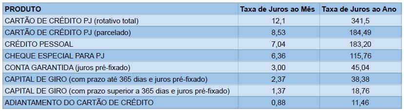 taxa-de-juros-produtos-pj